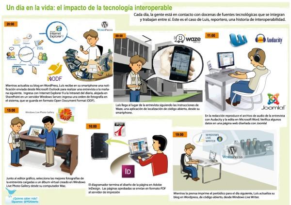 Tecnologia-interoperable