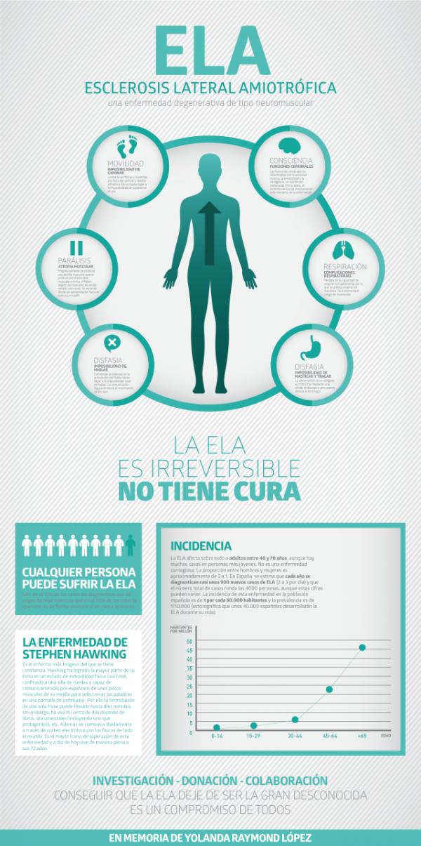 infografia-esclerosos-laterial-amiotrofica