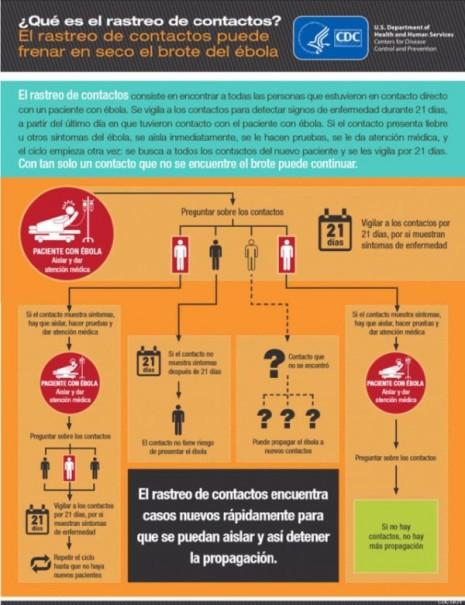 infografia-rasteo-contactos-ebola