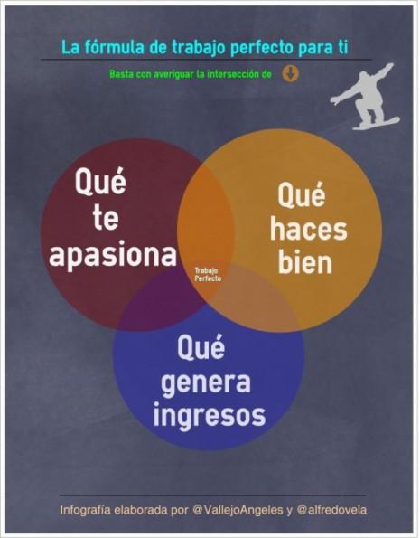 infografia-trabajo-perfecto