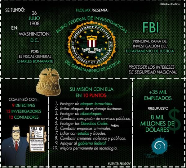 infografia_fbi
