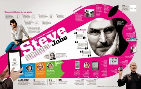 infografia_stevejobs