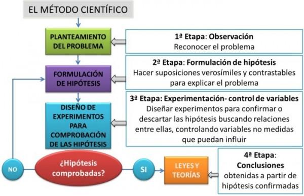 metodo cientifico 2[5]