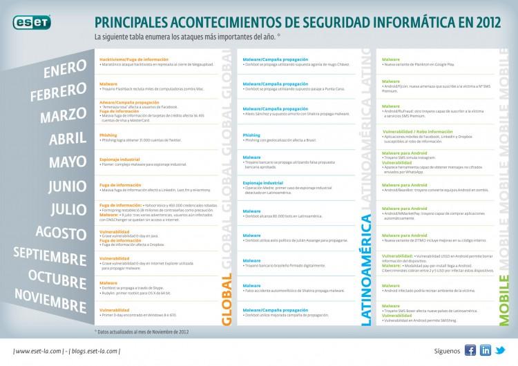 Infografìa-grande-acontecimientos-informáticos-2012