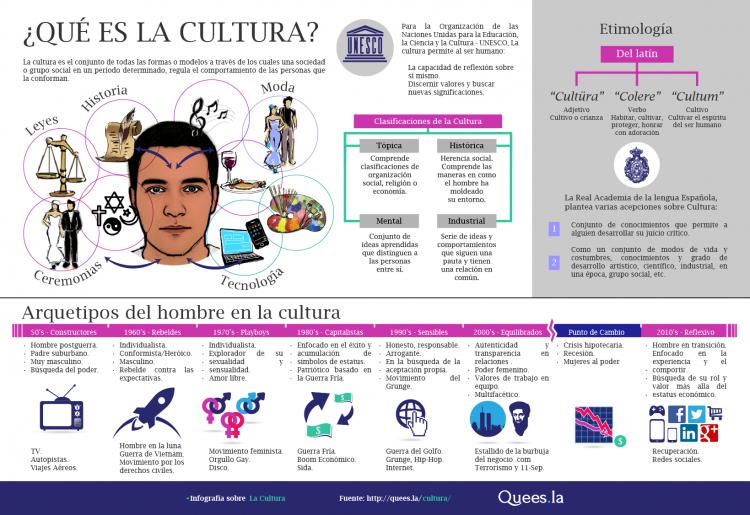 Infografía-Cultura-01-1