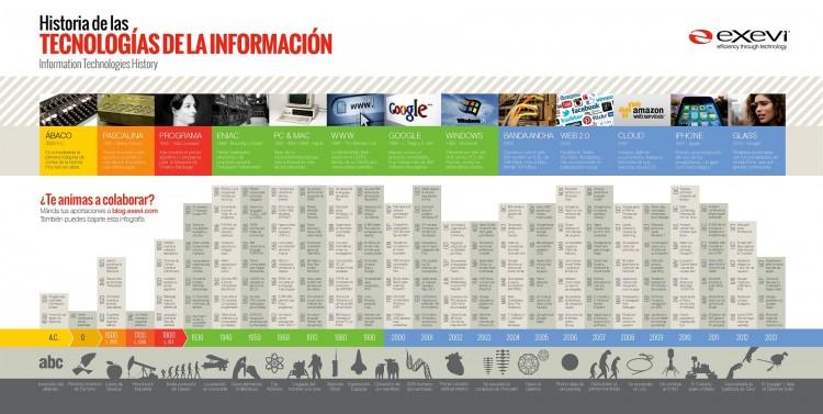 Infografía-de-la-Historia-de-la-Informática_1800px