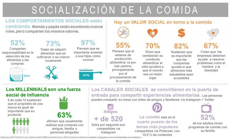 Socialización-de-la-comida-Infografía