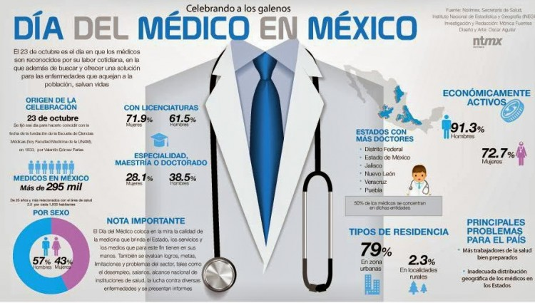 diadelmedico