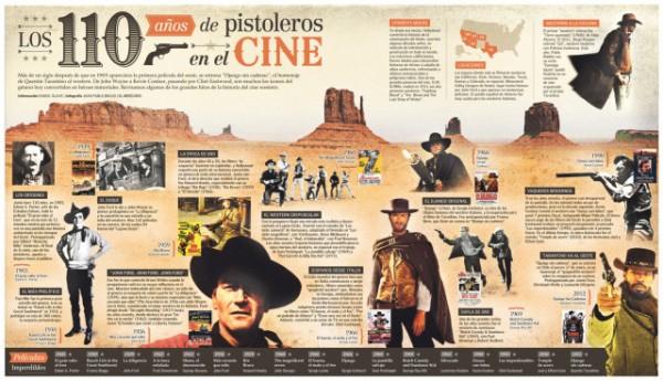 infografia_110_anos_de_pistoleros_en_el_cine
