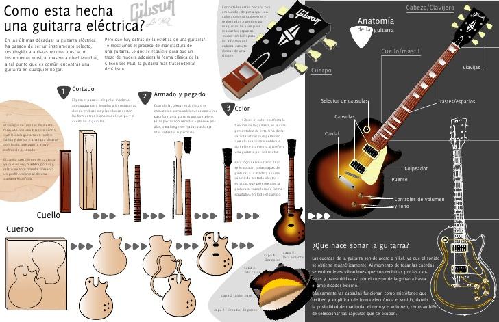 infografia-guitarra-2-lc2-1-728