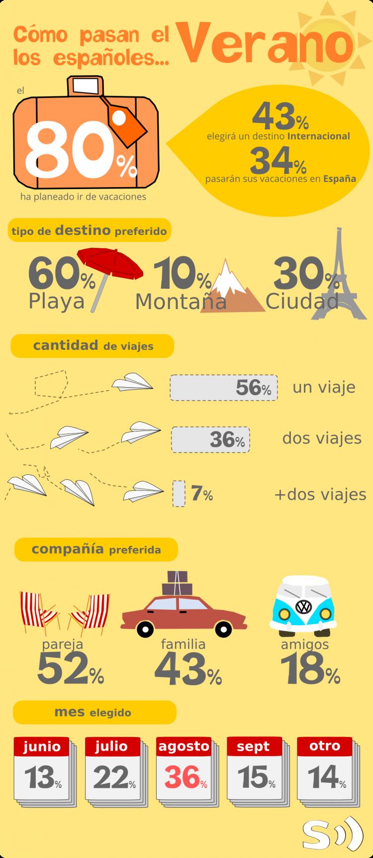 infografia-verano