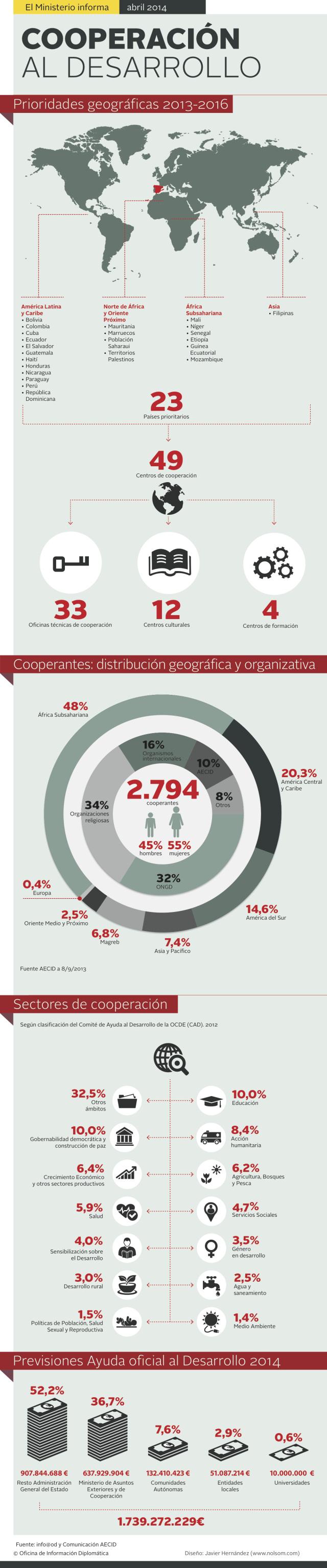 infografia_cooperacion_al_desarrollo_espana