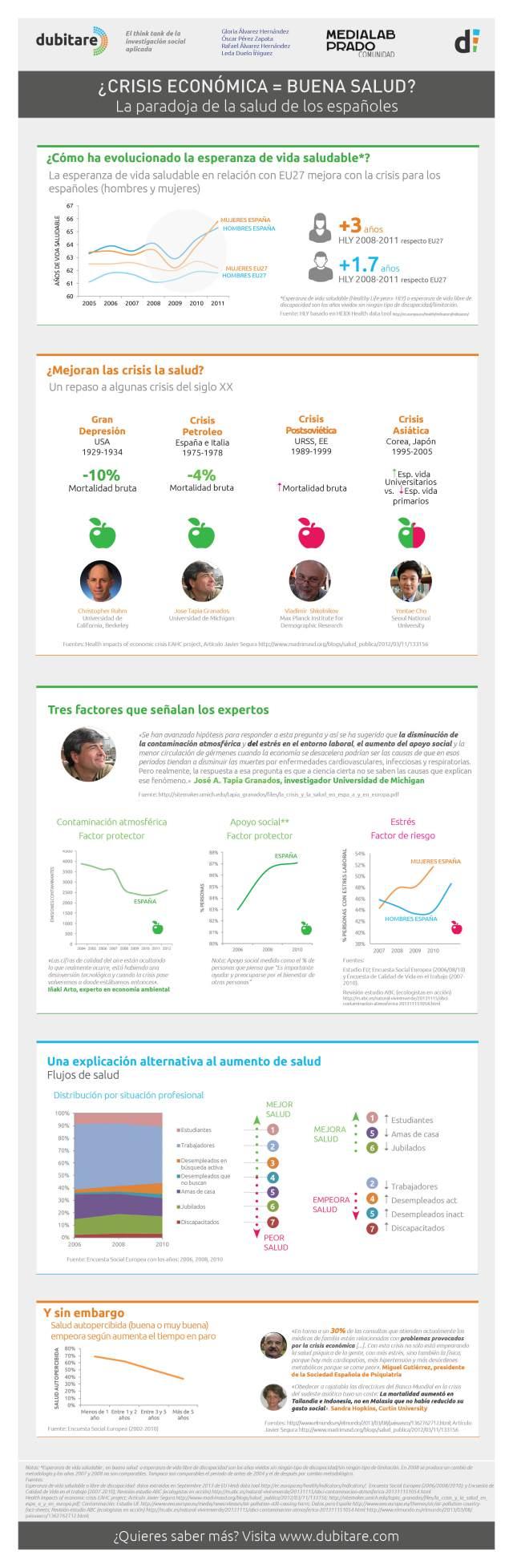 infografia_la_crisis_mejora_la_salud
