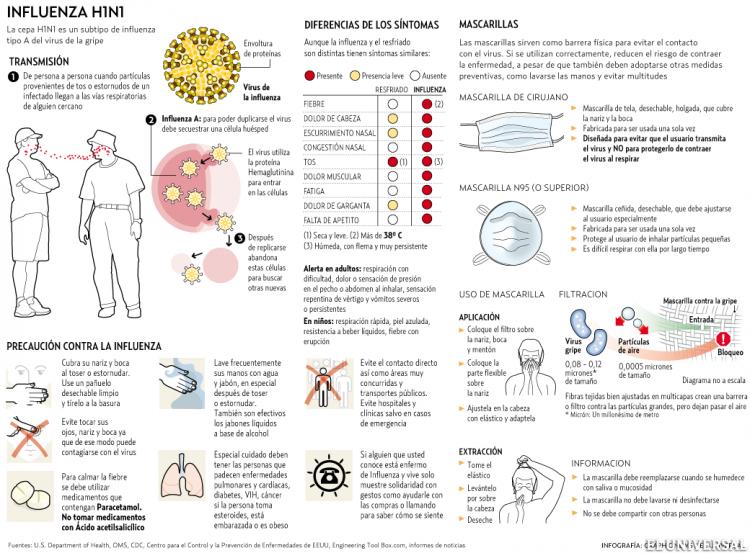 infografia_virus_gripe_ah1n1