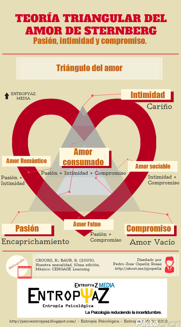 My Infographic 3 TRIANGULO AMOR