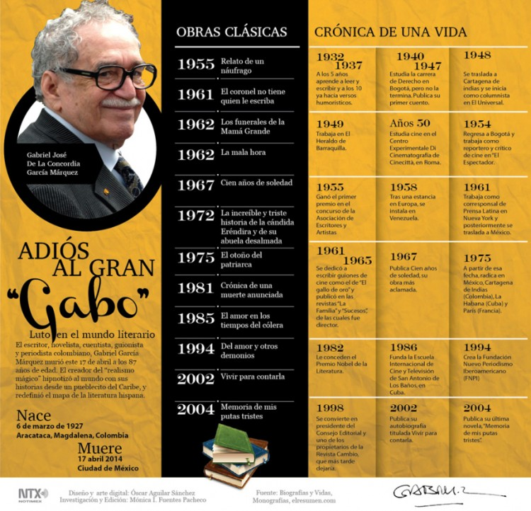 infografia_adios_a_gabriel_garcia_marquez