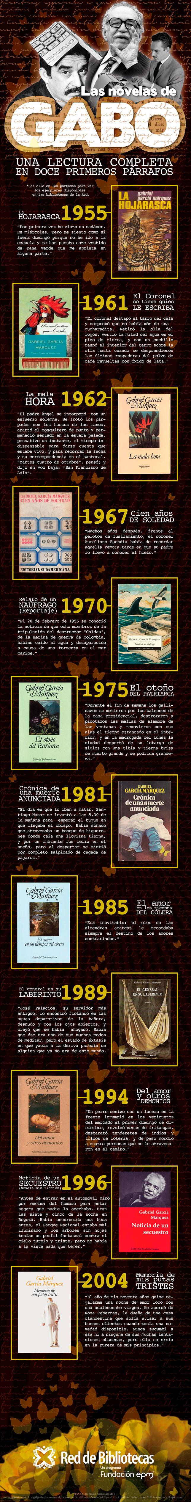 infografia_novelas_garcia_marquez