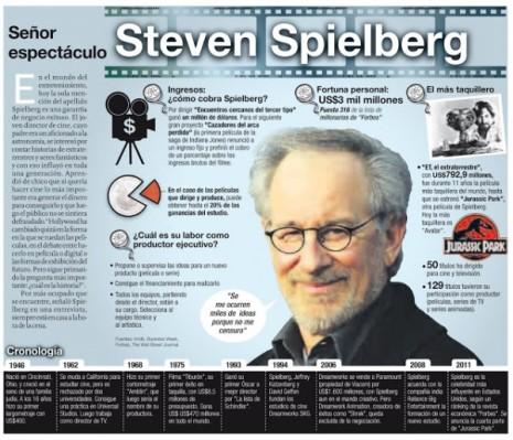 Steven-Spielberg-en-infografia