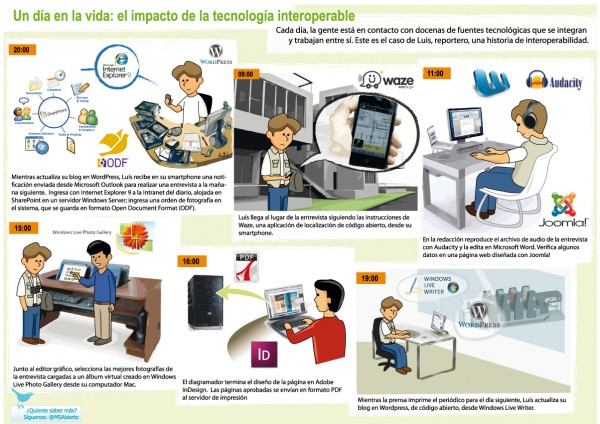 Tecnologia-interoperable