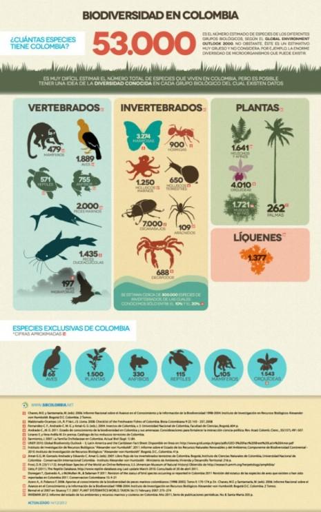 biodiversidadcolombia