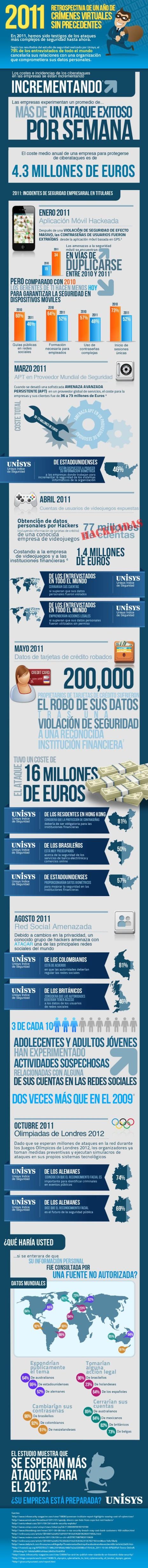 crimenesvirtualesdurante2011
