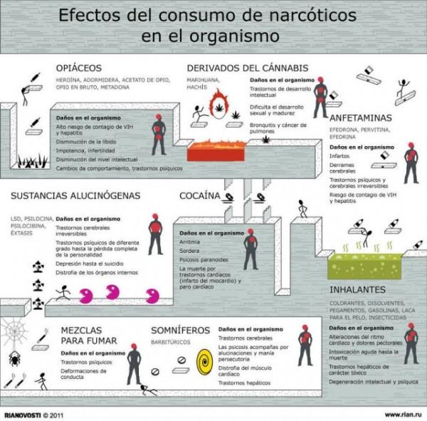 efectosdelconsumodenarcoticosenelorganismo