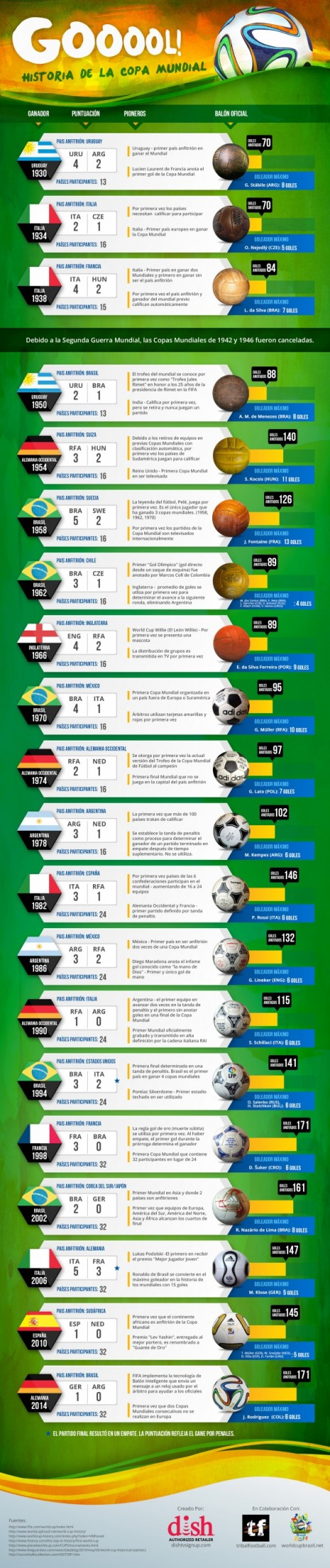 grafico-copa-mundial