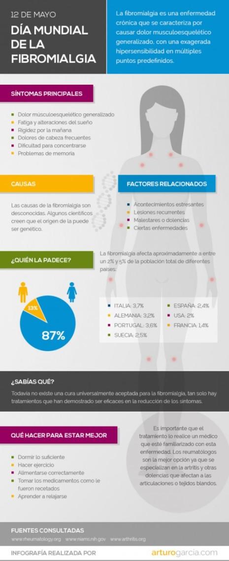 infografia-fibromialgia
