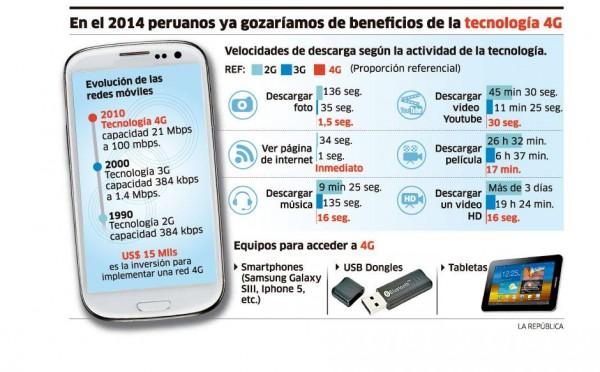 infografia-ifec-tecnologia-4g-2013-provincia