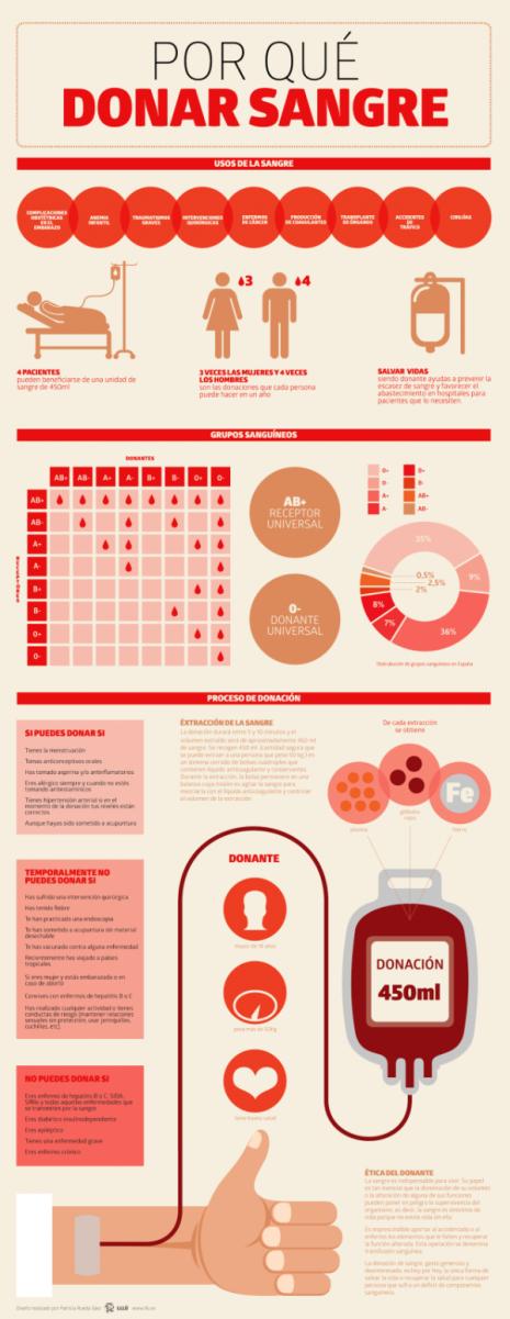 infografia-por-que-donar-sangre