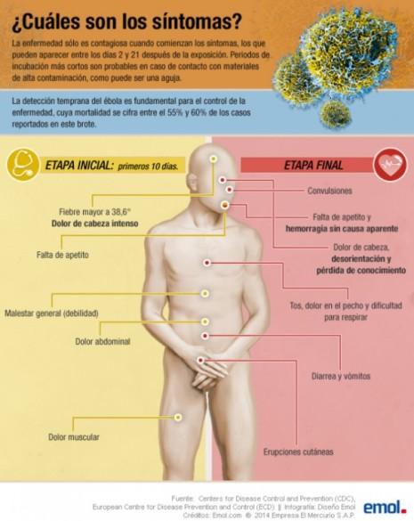 infografia-sintomas-ebola