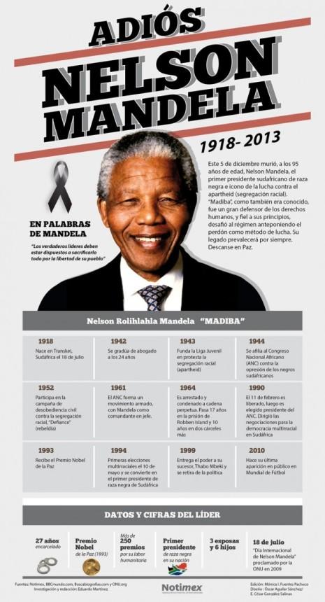 infografia_adios_nelson_mandela