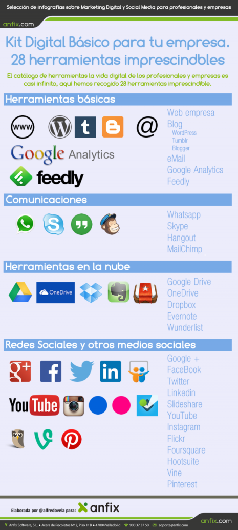 infografia_anfix_28_herramientas_kit_digital_basico.fw_
