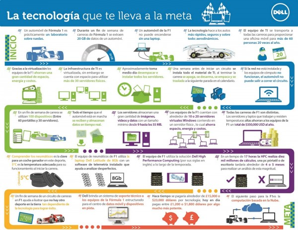 infografia_tecnologia_formula_1
