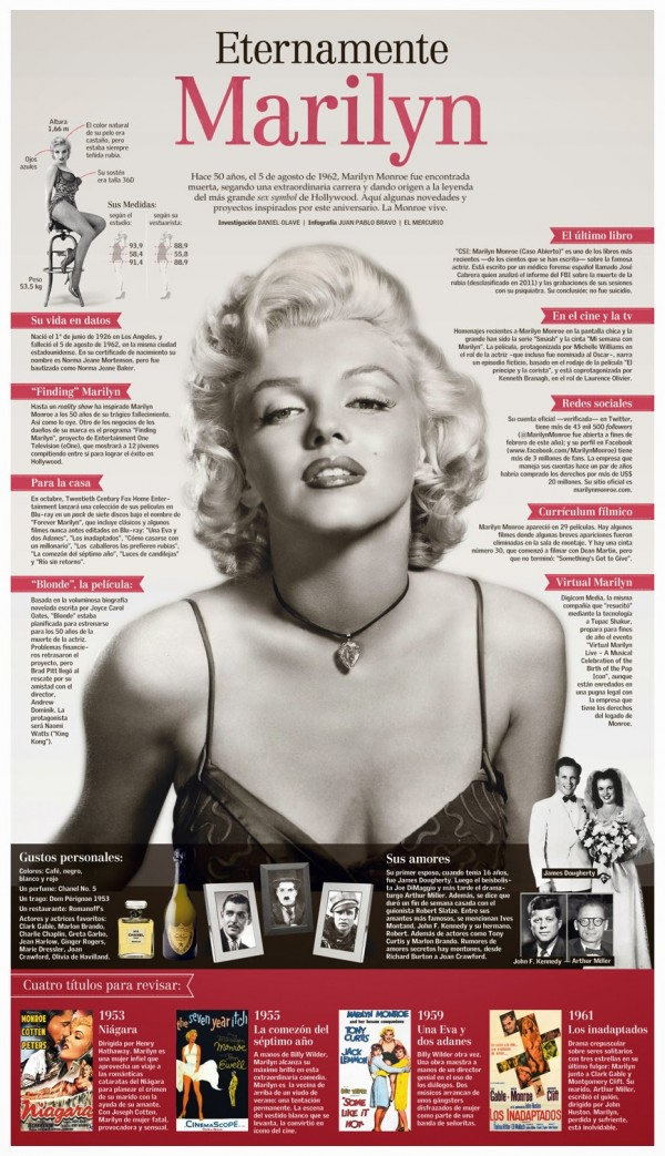 marilyn-monroe-infografia