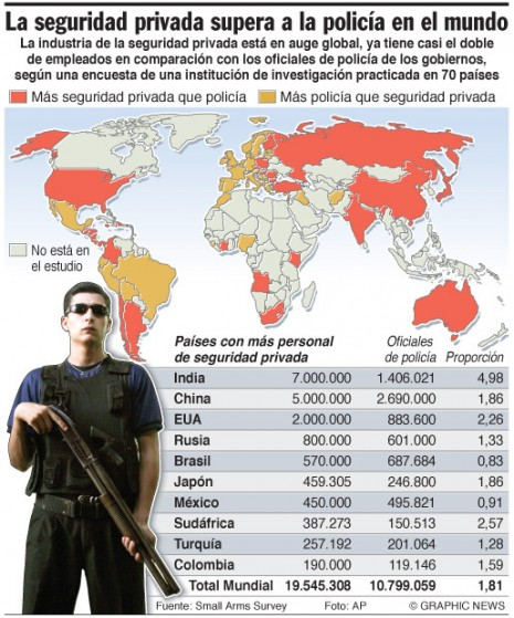 SMALL ARMS: Private security outnumbers police