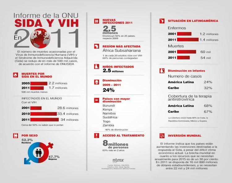 infografía-informe-sida-y-vih-2011
