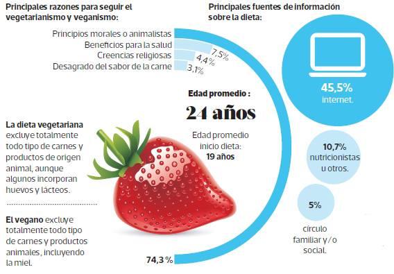 infografia-dia-del-vegetarianismo