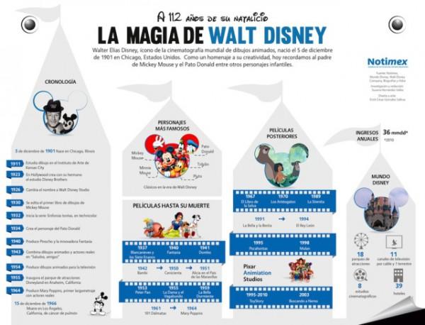 infografia_la_magia_de_walt_disney