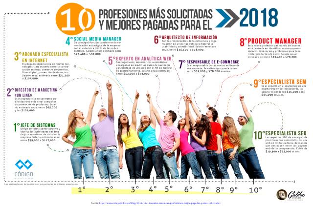 10-profesiones-mejor-pagadas-2018-infografia