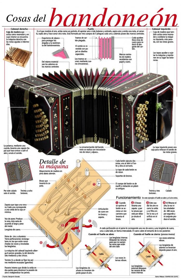 info_bandoneon