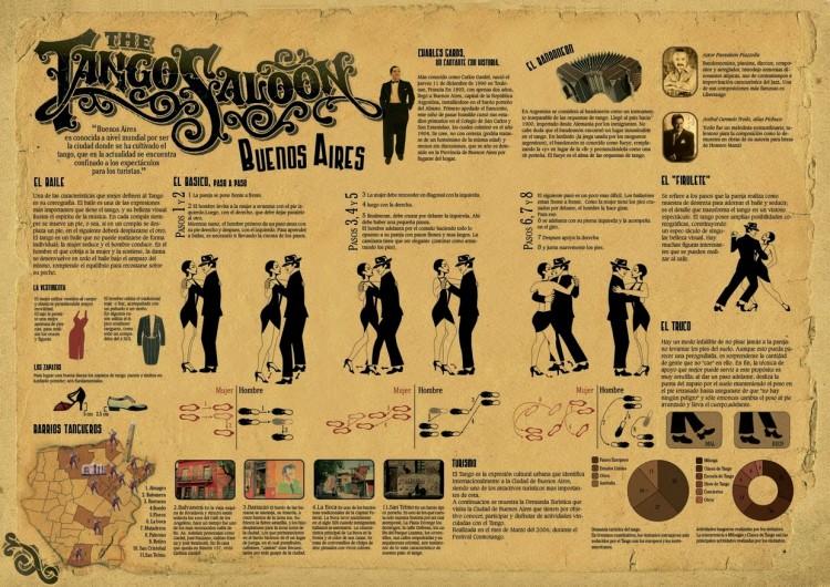 infografia Tango en buenos aires
