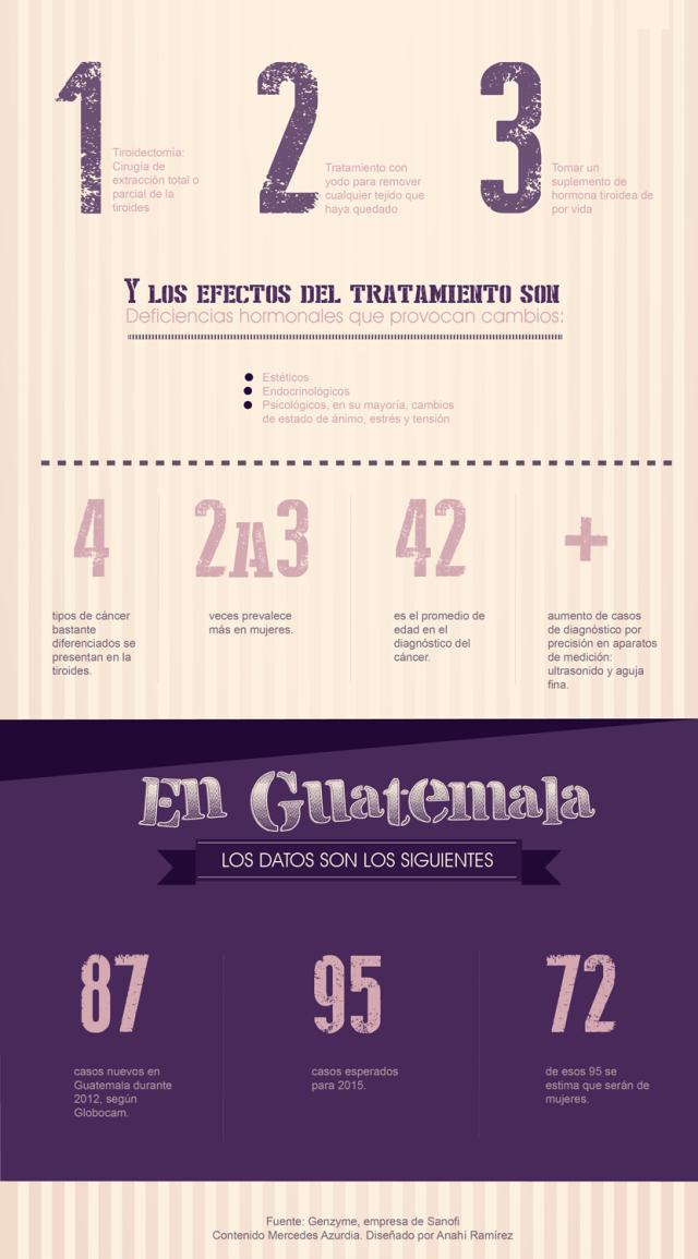 infografia-cancer-tiroides