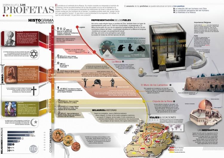 infografia de tres religiones en el mundo