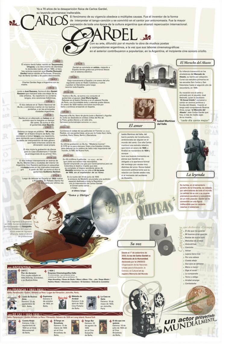 infografia-vida-carlos-gardel-gaucho