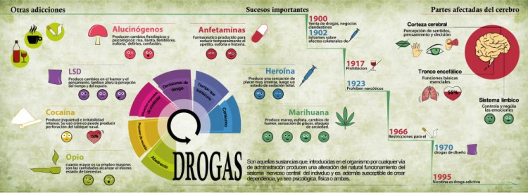 infografiaDrogs