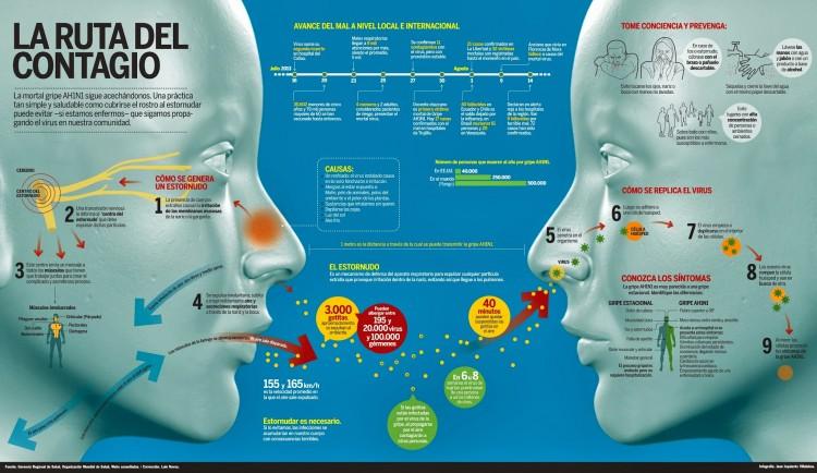 infografia_como_se_contagia_la_gripe_ah1n1