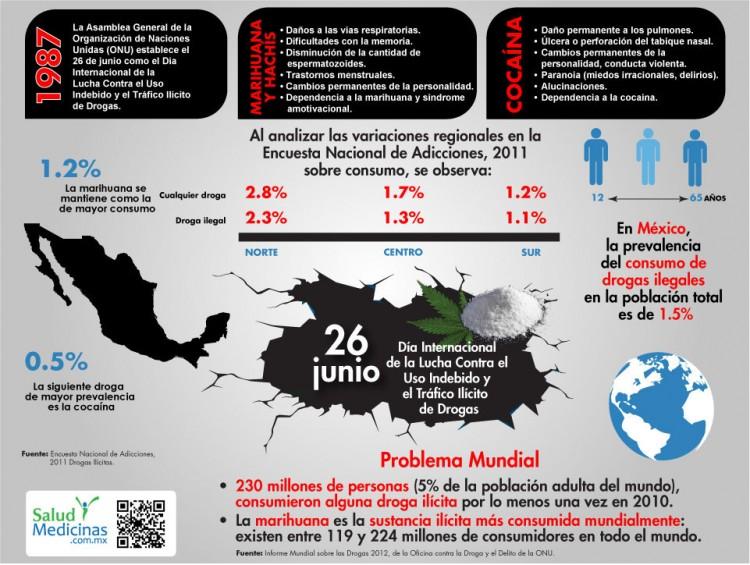 infografia_dia_internacional_uso_drogas