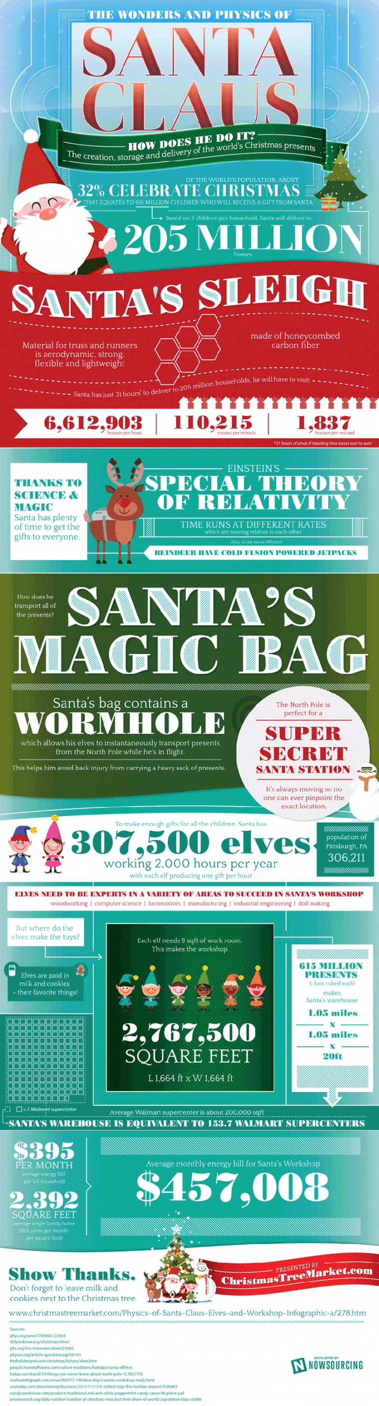 physics-of-santa-infographic