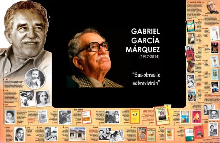 infografia_la_obra_de_garcia_marquez